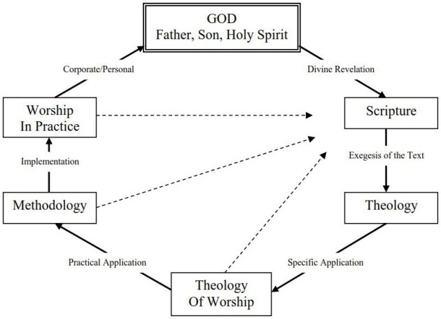 Circle of Ministry